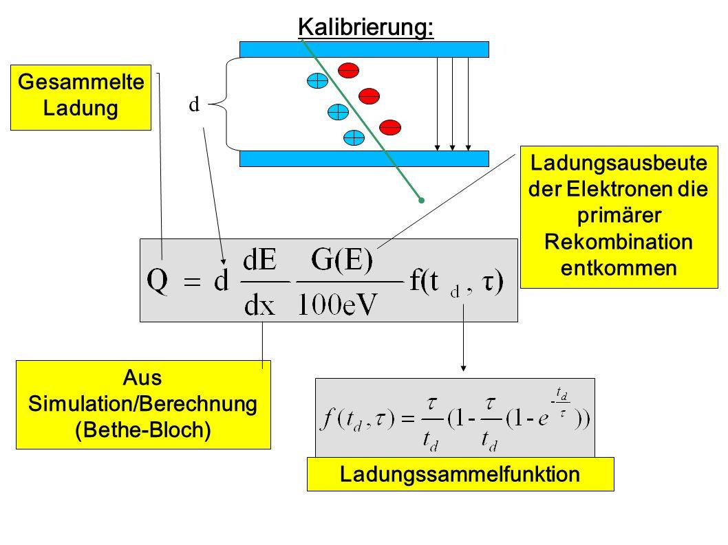 50 GeV Myonen bei drei Hochspannungen - Ladungssammelfunktion wird an Daten angepasst - Ein Parameter : Lebensdauer τ τ wird als Kalibrations- konstante für alle weiteren Messungen benutzt