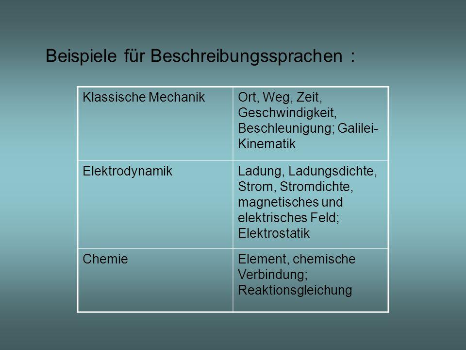 Beispiele für Beschreibungssprachen : Klassische MechanikOrt, Weg, Zeit, Geschwindigkeit, Beschleunigung; Galilei- Kinematik ElektrodynamikLadung, Lad