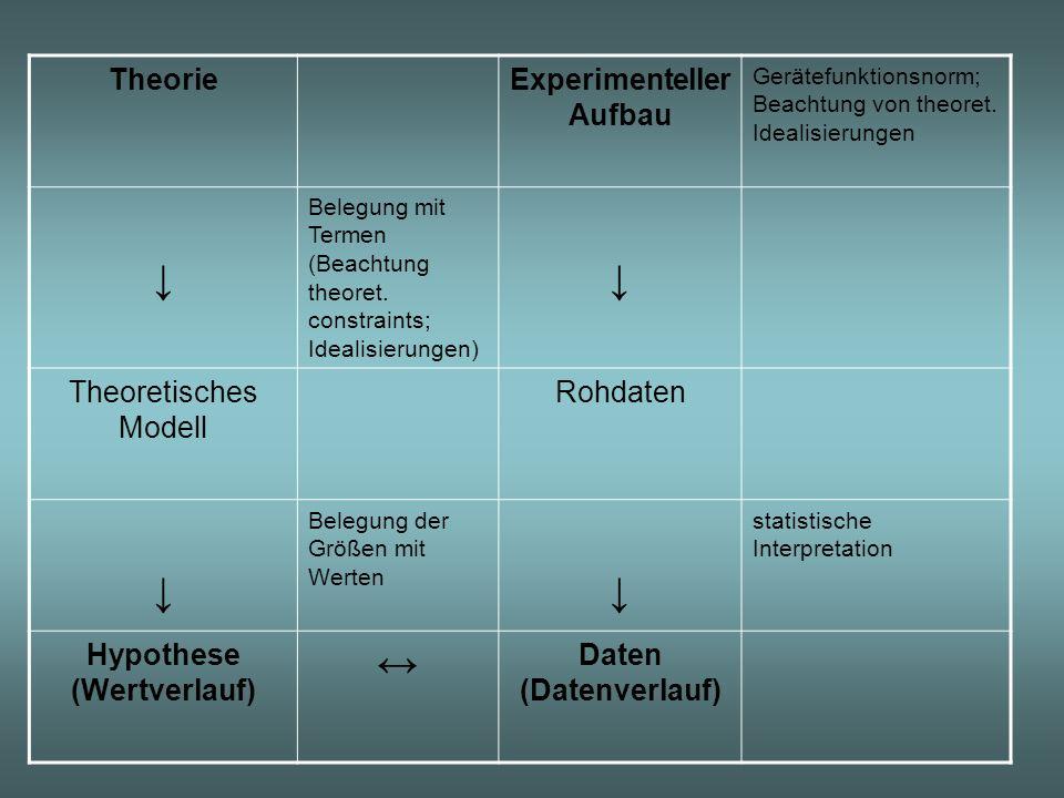 TheorieExperimenteller Aufbau Gerätefunktionsnorm; Beachtung von theoret. Idealisierungen Belegung mit Termen (Beachtung theoret. constraints; Idealis