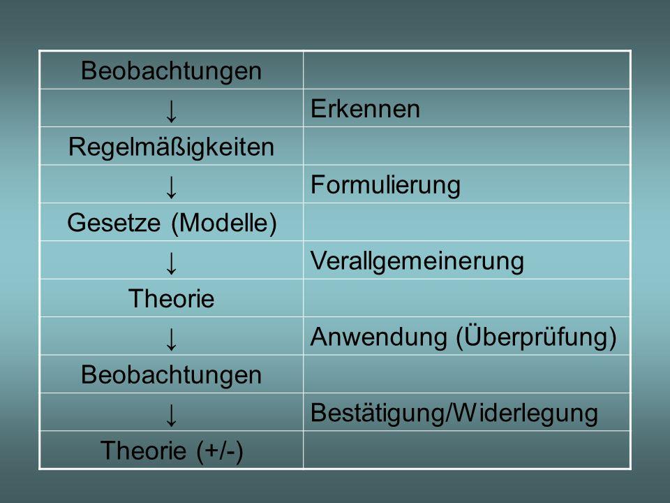 Beobachtungen Erkennen Regelmäßigkeiten Formulierung Gesetze (Modelle) Verallgemeinerung Theorie Anwendung (Überprüfung) Beobachtungen Bestätigung/Wid