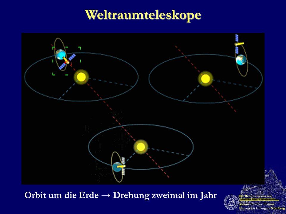 Weltraumteleskope Orbit um die Erde Drehung zweimal im Jahr