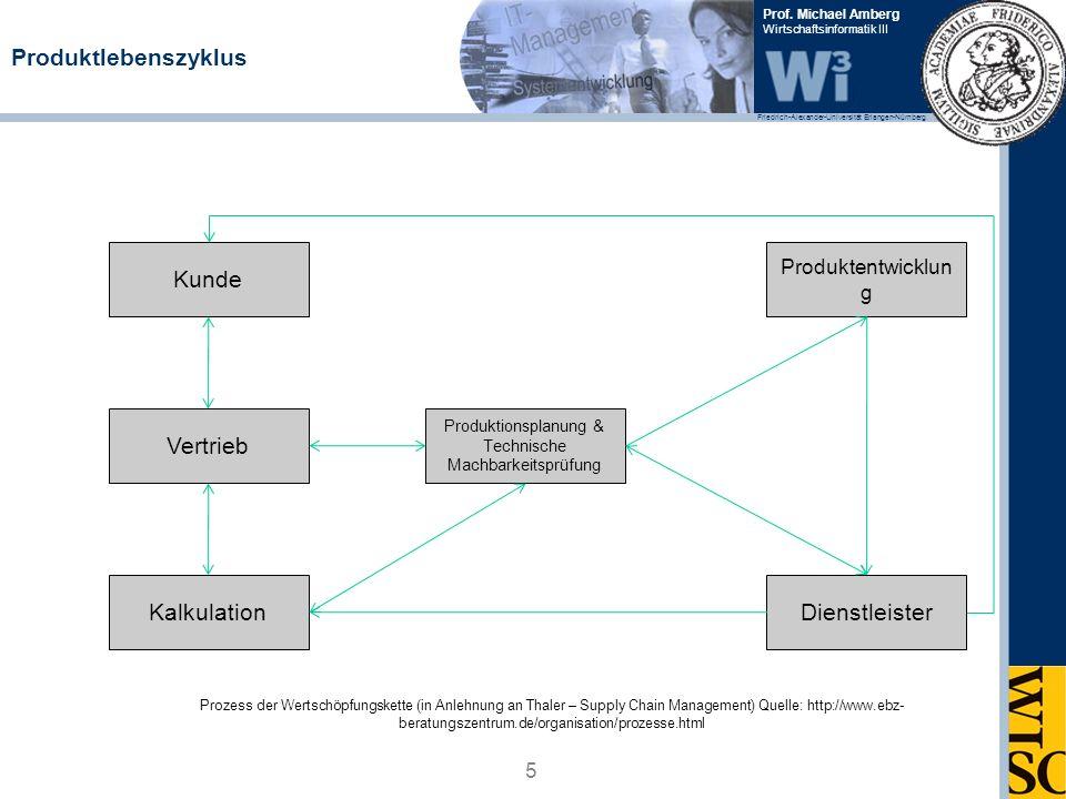 Friedrich-Alexander-Universität Erlangen-Nürnberg Prof. Michael Amberg Wirtschaftsinformatik III Produktlebenszyklus 5 Kunde Vertrieb Produktionsplanu