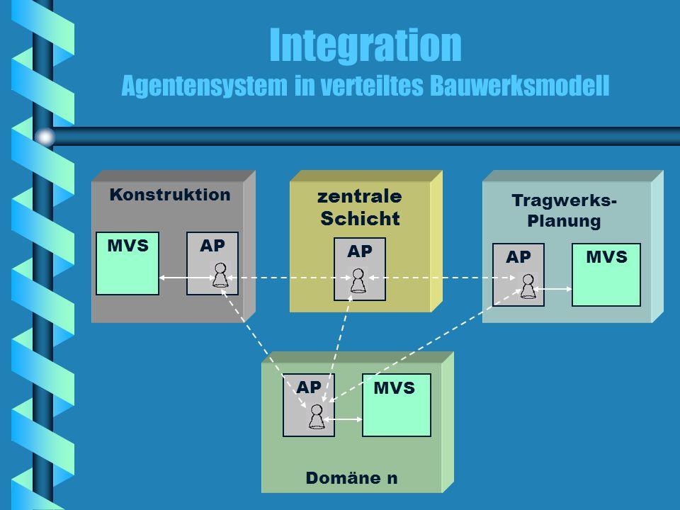 Integration Agentensystem in verteiltes Bauwerksmodell Konstruktion Tragwerks- Planung Domäne n zentrale Schicht MVS AP MVS