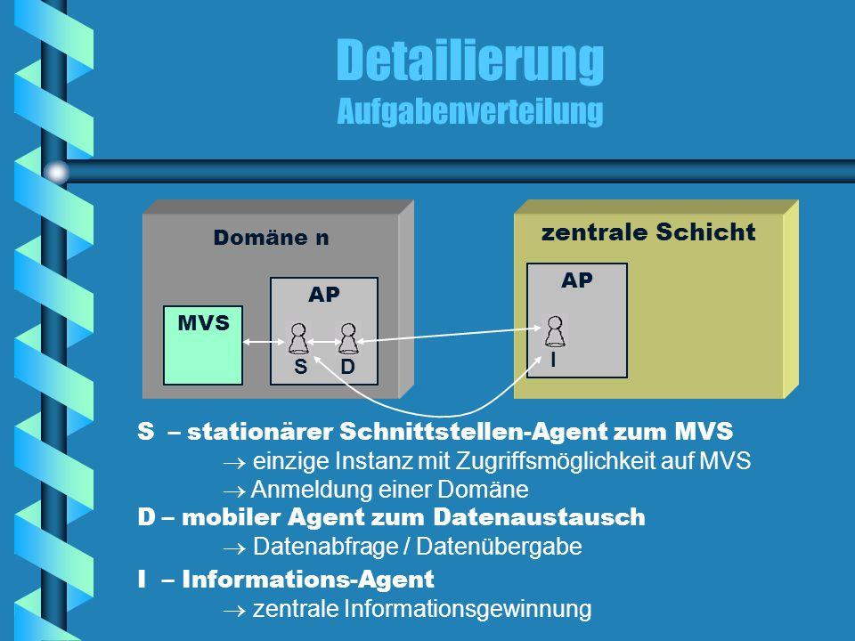 Detailierung Aufgabenverteilung Domäne n zentrale Schicht MVS AP I DS S – stationärer Schnittstellen-Agent zum MVS einzige Instanz mit Zugriffsmöglich