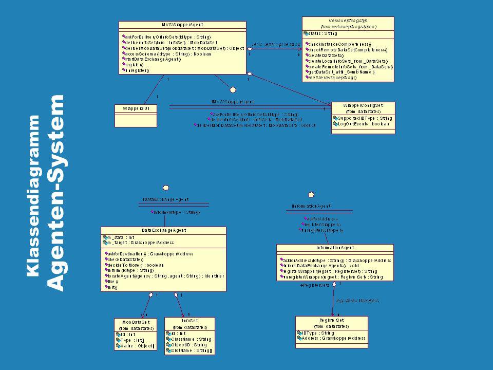 Klassendiagramm Agenten-System