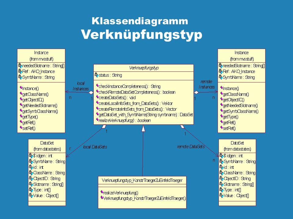 Klassendiagramm Verknüpfungstyp