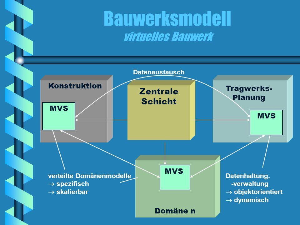 Bauwerksmodell virtuelles Bauwerk Zentrale Schicht Domäne n MVS Tragwerks- Planung MVS Konstruktion MVS Datenhaltung, -verwaltung objektorientiert dyn