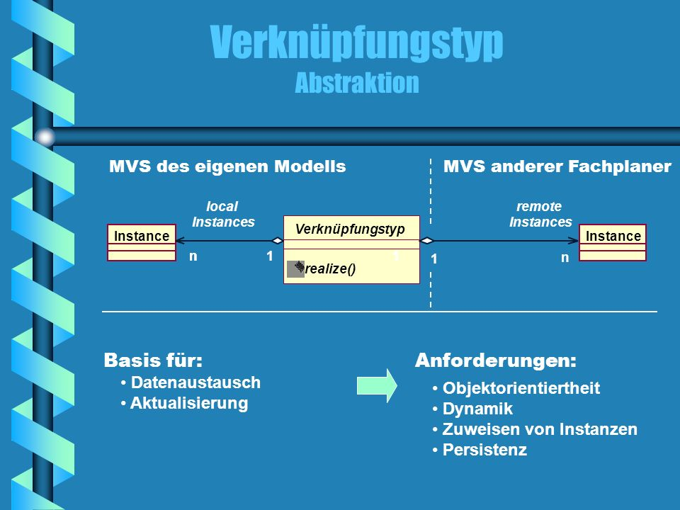 realize() Verknüpfungstyp Abstraktion Instance Verknüpfungstyp nn1 local Instances n 1 1 remote Instances MVS des eigenen ModellsMVS anderer Fachplane