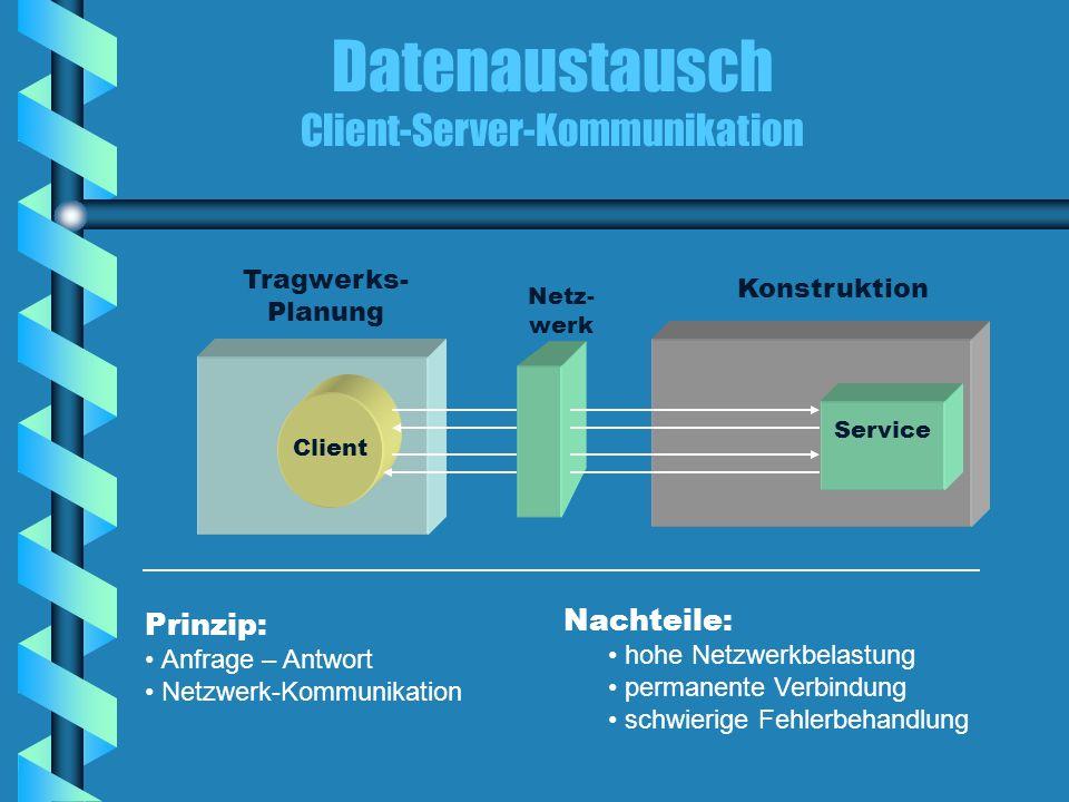 Datenaustausch Client-Server-Kommunikation Konstruktion Tragwerks- Planung Netz- werk Service Client Prinzip: Anfrage – Antwort Netzwerk-Kommunikation