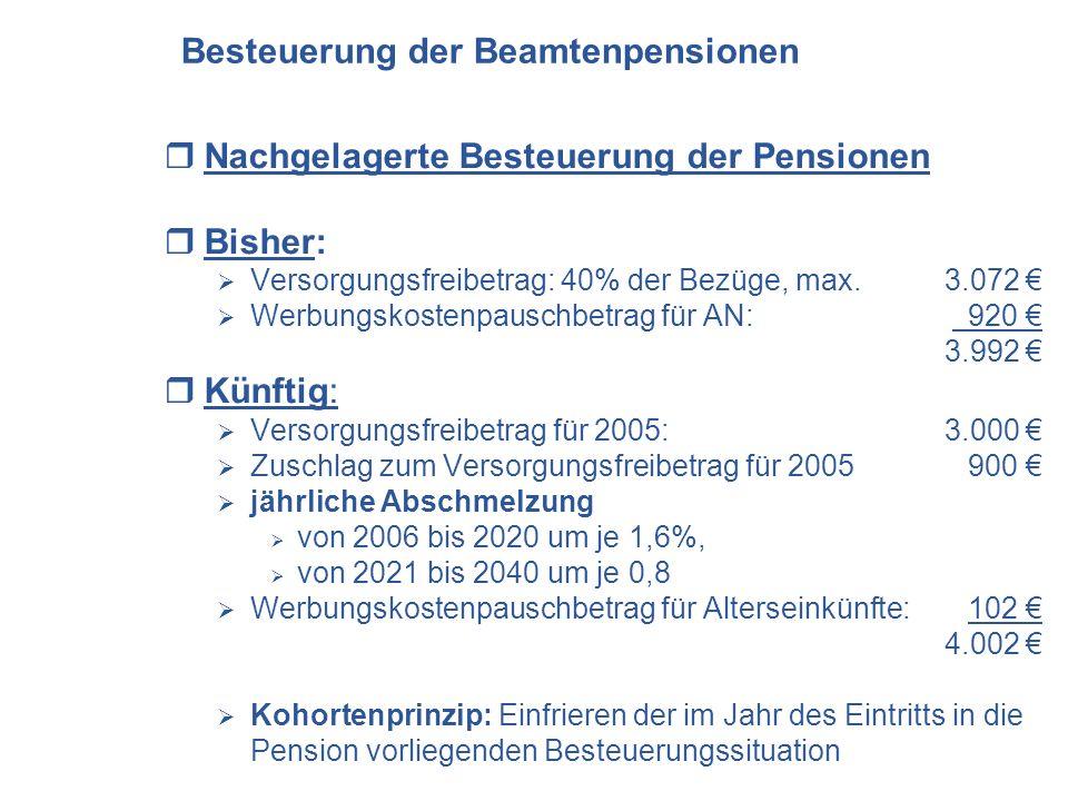 Nachgelagerte Besteuerung der Pensionen Bisher: Versorgungsfreibetrag: 40% der Bezüge, max. 3.072 Werbungskostenpauschbetrag für AN: 920 3.992 Künftig
