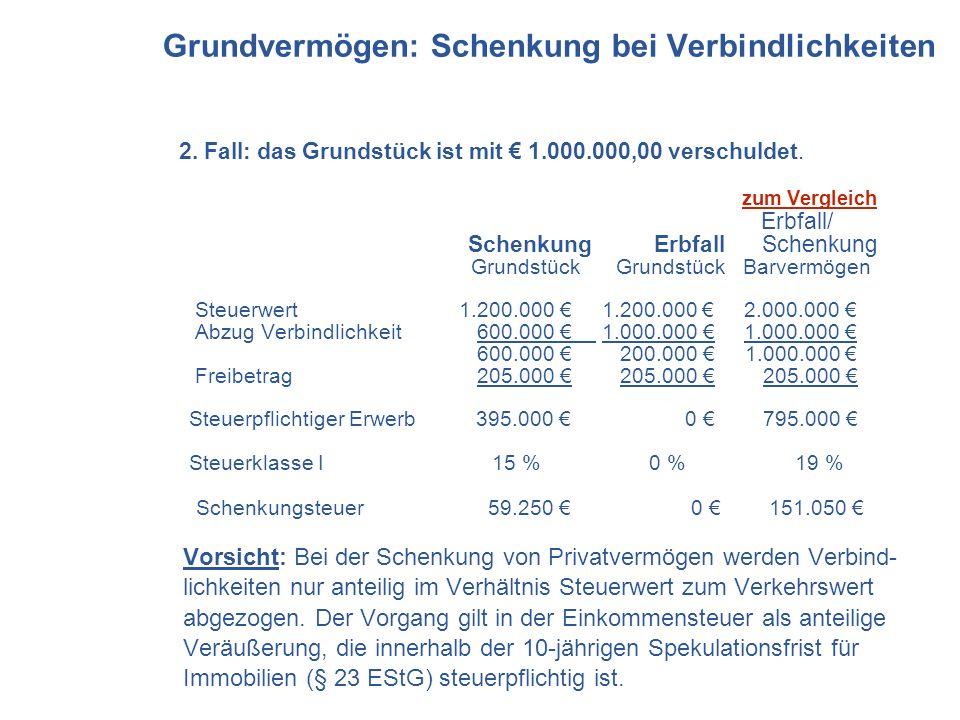 2. Fall: das Grundstück ist mit 1.000.000,00 verschuldet. zum Vergleich Erbfall/ Schenkung Erbfall Schenkung Grundstück Grundstück Barvermögen Steuerw