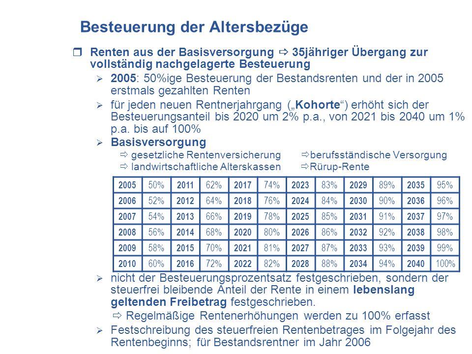 Besteuerung der Altersbezüge Renten aus der Basisversorgung 35jähriger Übergang zur vollständig nachgelagerte Besteuerung 2005: 50%ige Besteuerung der Bestandsrenten und der in 2005 erstmals gezahlten Renten für jeden neuen Rentnerjahrgang (Kohorte) erhöht sich der Besteuerungsanteil bis 2020 um 2% p.a., von 2021 bis 2040 um 1% p.a.