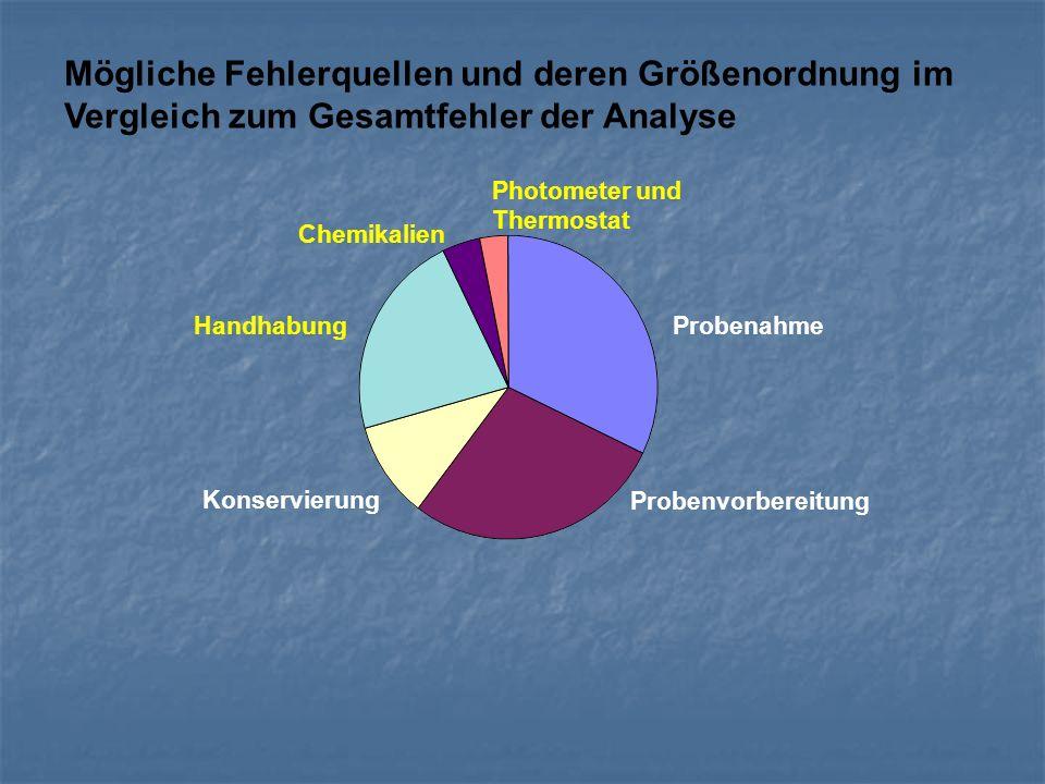 Mögliche Fehlerquellen und deren Größenordnung im Vergleich zum Gesamtfehler der Analyse Probenahme Photometer und Thermostat Chemikalien Handhabung K