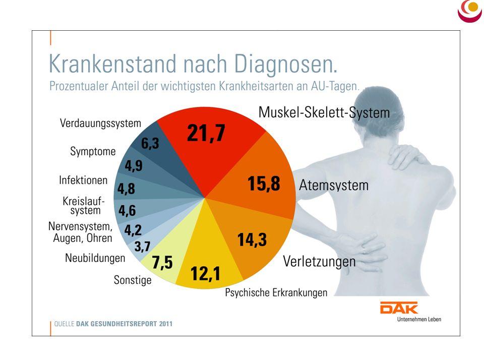 Arbeitsunfähigkeit aufgrund von psychischen Erkrankungen 1998 bis 2009 (AOK-Mitglieder) Quelle: Fehlzeitenreport 2010, Wissenschaftliches Institut der AOK