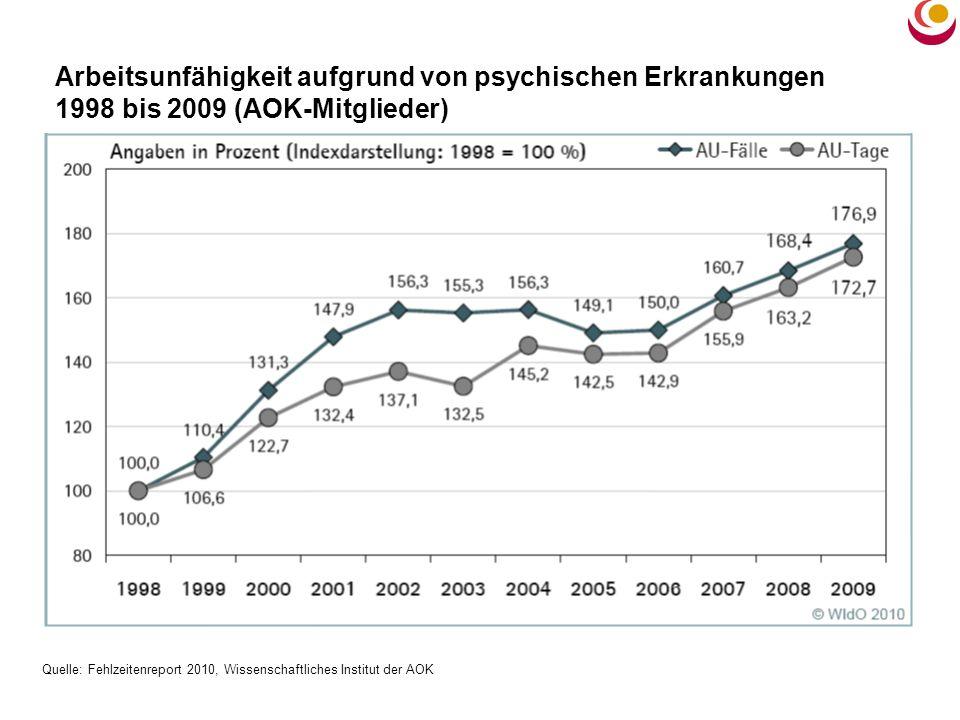 Arbeitsunfähigkeit aufgrund von psychischen Erkrankungen 1998 bis 2009 (AOK-Mitglieder) Quelle: Fehlzeitenreport 2010, Wissenschaftliches Institut der