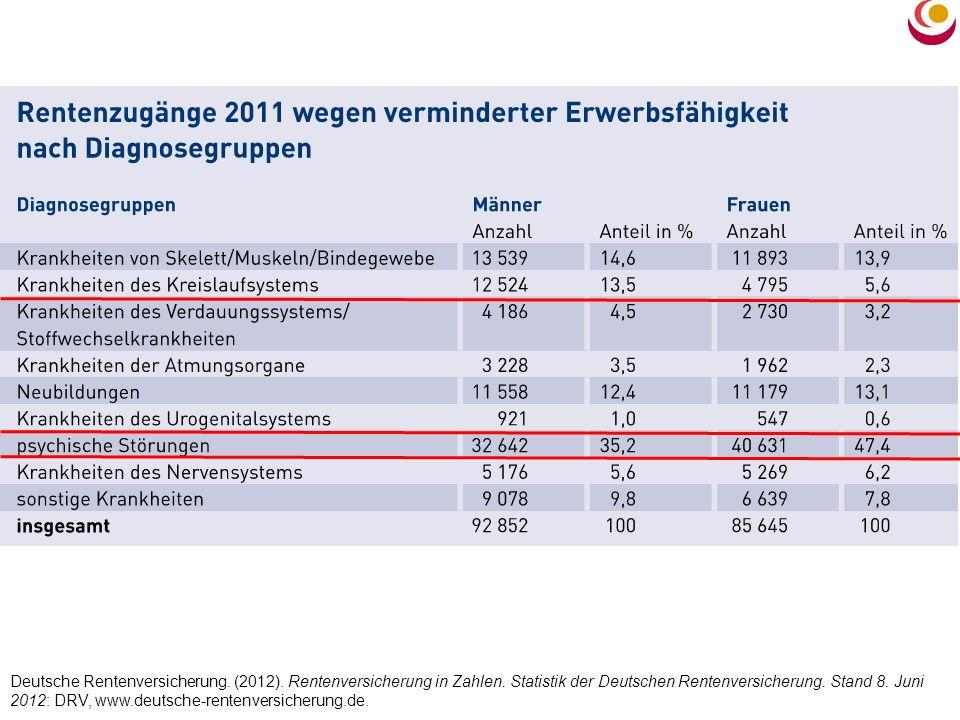 Deutsche Rentenversicherung. (2012). Rentenversicherung in Zahlen. Statistik der Deutschen Rentenversicherung. Stand 8. Juni 2012: DRV, www.deutsche-r