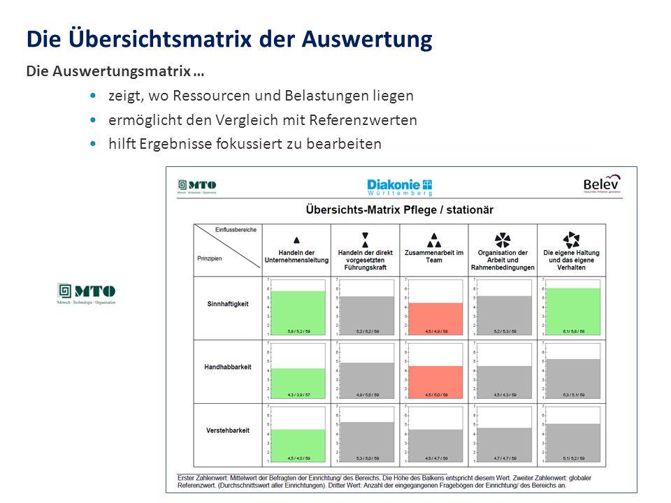 Die Auswertungsmatrix … zeigt, wo Ressourcen und Belastungen liegen ermöglicht den Vergleich mit Referenzwerten hilft Ergebnisse fokussiert zu bearbei
