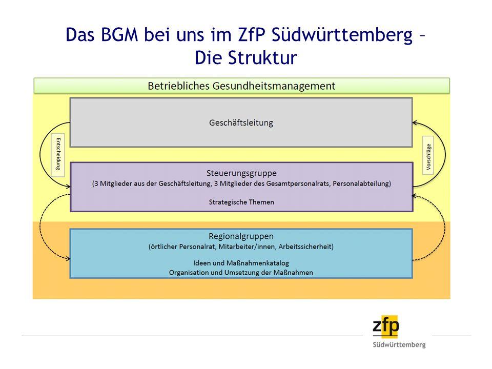 Das BGM bei uns im ZfP Südwürttemberg - Die Struktur Betriebliches Gesundheits- management im ZfP Strategien für nachhaltige Gesundheits- maßnahmen Mitarbeiterbefragung Gesundheitszirkel Maßnahmen zur Gesundheits- förderung Verschiedene Kursangebote