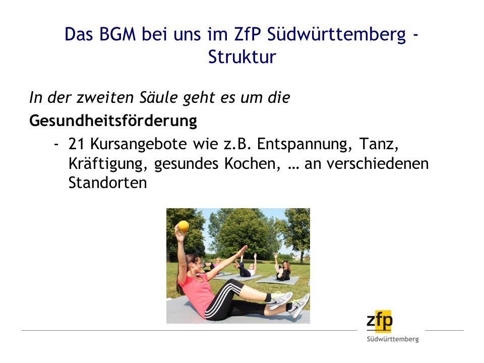 Das BGM bei uns im ZfP Südwürttemberg - Struktur In der zweiten Säule geht es um die Gesundheitsförderung 21 Kursangebote wie z.B. Entspannung, Tanz,
