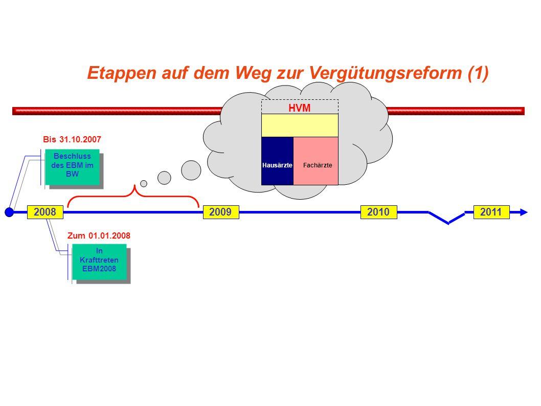 Etappen auf dem Weg zur Vergütungsreform (1) Beschluss des EBM im BW Bis 31.10.2007 In Krafttreten EBM2008 Zum 01.01.2008 2008200920102011 Fachärzte HVM Hausärzte