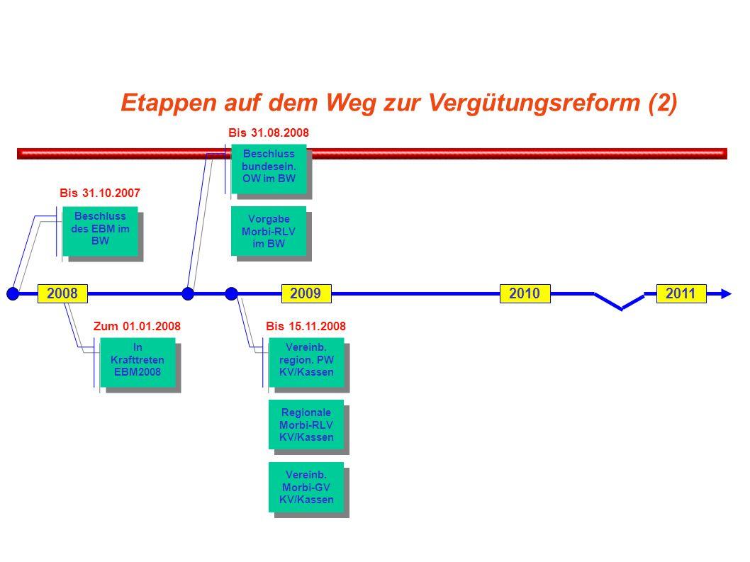 Etappen auf dem Weg zur Vergütungsreform (2) Beschluss des EBM im BW Bis 31.10.2007 In Krafttreten EBM2008 Zum 01.01.2008 Beschluss bundesein. OW im B