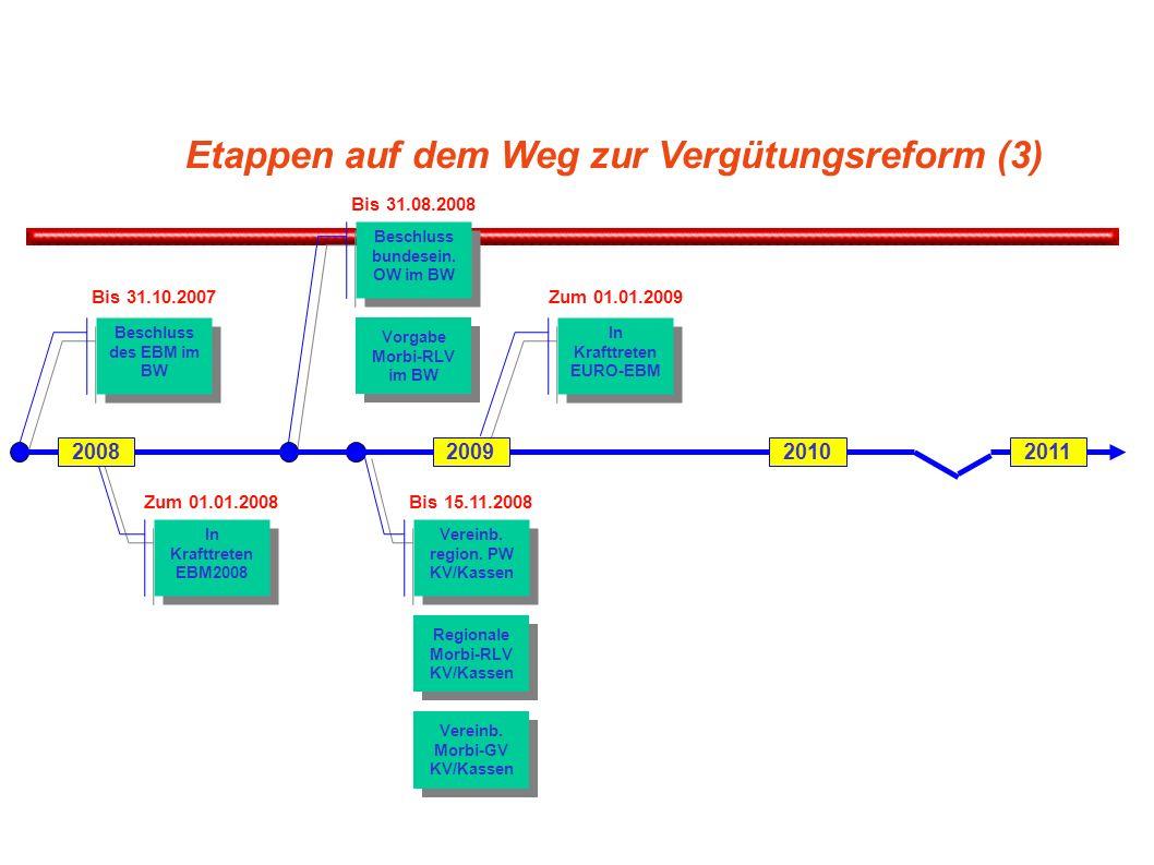 Etappen auf dem Weg zur Vergütungsreform (3) Beschluss des EBM im BW Bis 31.10.2007 In Krafttreten EBM2008 Zum 01.01.2008 Beschluss bundesein. OW im B
