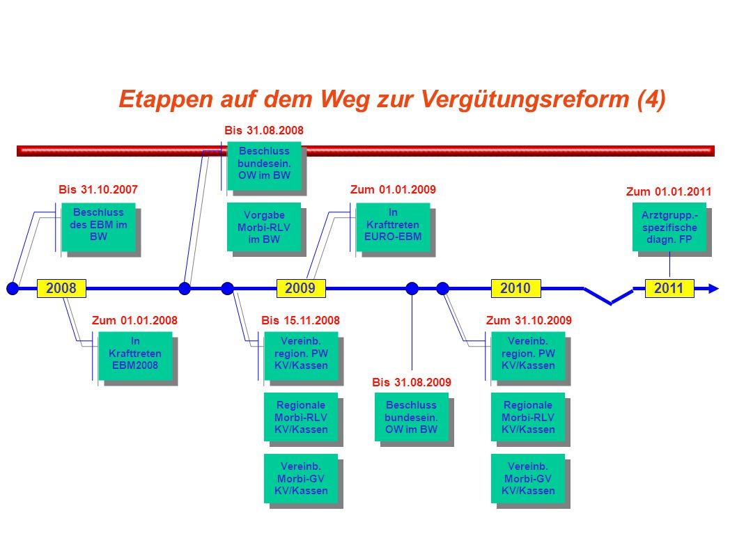 Etappen auf dem Weg zur Vergütungsreform (4) Beschluss des EBM im BW Bis 31.10.2007 In Krafttreten EBM2008 Zum 01.01.2008 Beschluss bundesein. OW im B