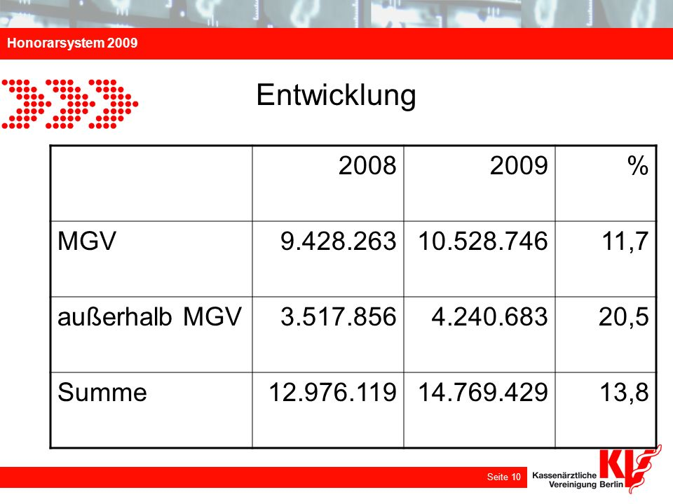 Honorarsystem 2009 Seite 10 Entwicklung 20082009% MGV9.428.26310.528.74611,7 außerhalb MGV3.517.8564.240.68320,5 Summe12.976.11914.769.42913,8