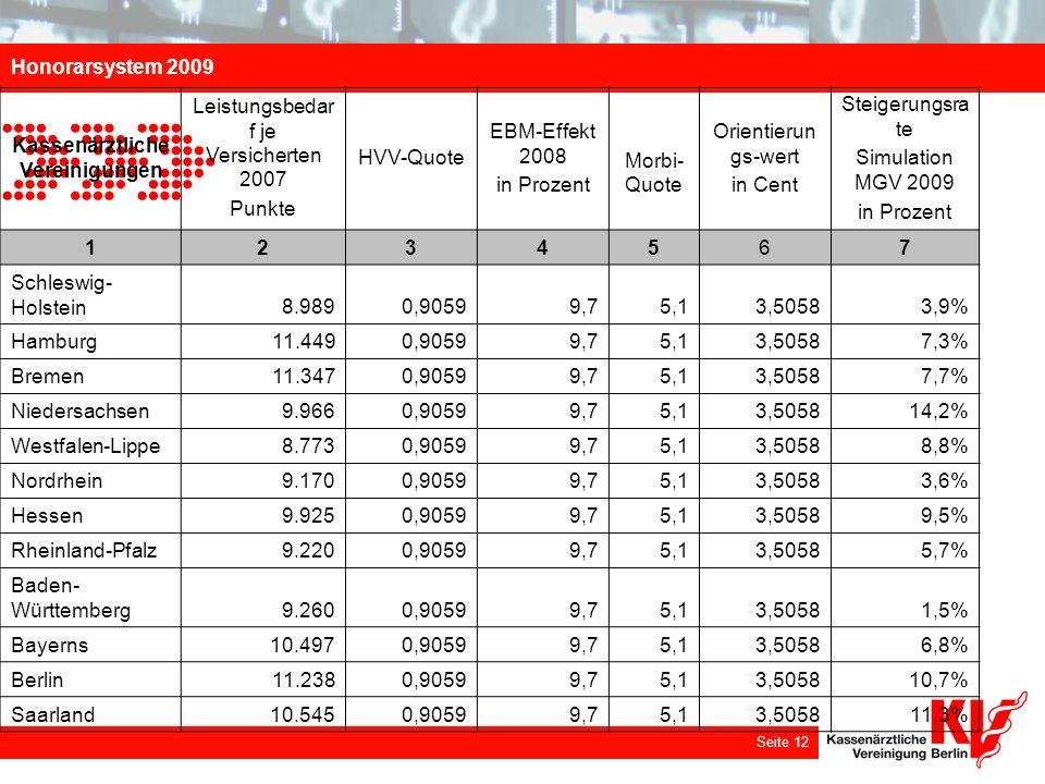 Honorarsystem 2009 Seite 12 Kassenärztliche Vereinigungen Leistungsbedar f je Versicherten 2007 Punkte HVV-Quote EBM-Effekt 2008 in Prozent Morbi- Quo