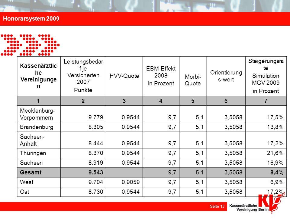 Honorarsystem 2009 Seite 13 Kassenärztlic he Vereinigunge n Leistungsbedar f je Versicherten 2007 Punkte HVV-Quote EBM-Effekt 2008 in Prozent Morbi- Q