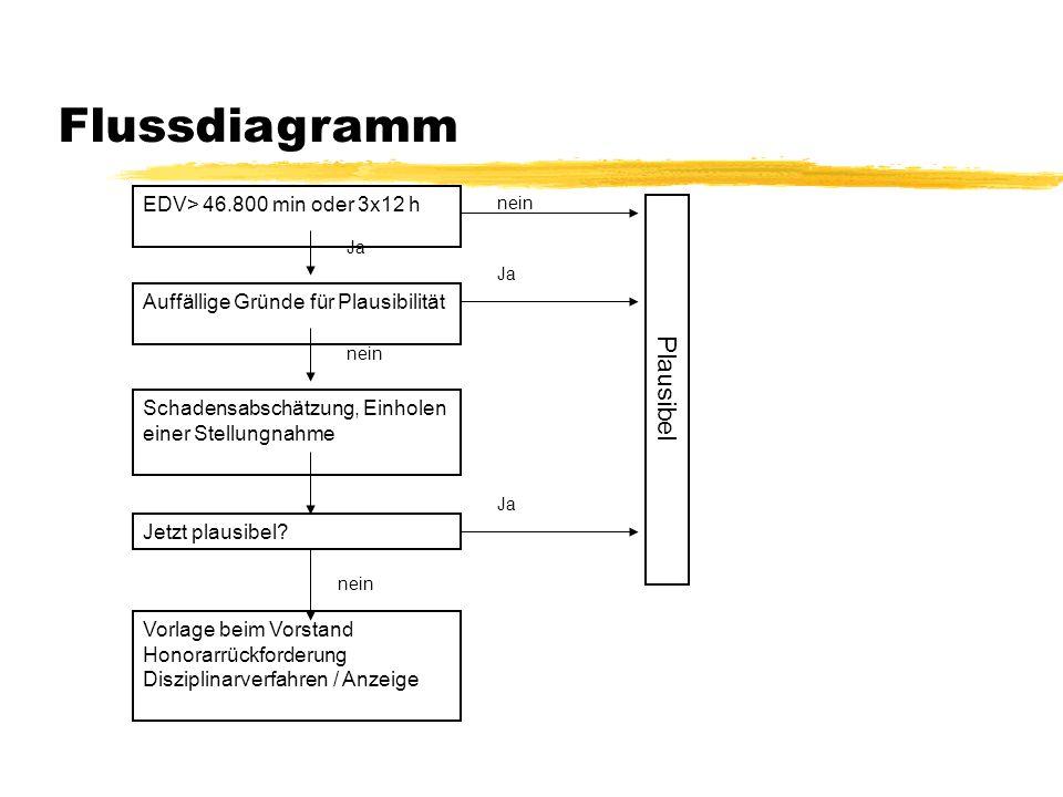 Flussdiagramm EDV> 46.800 min oder 3x12 h Ja Auffällige Gründe für Plausibilität Ja Schadensabschätzung, Einholen einer Stellungnahme Jetzt plausibel?