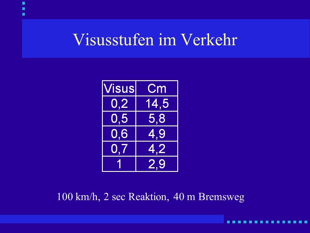 Visusstufen im Verkehr 100 km/h, 2 sec Reaktion, 40 m Bremsweg