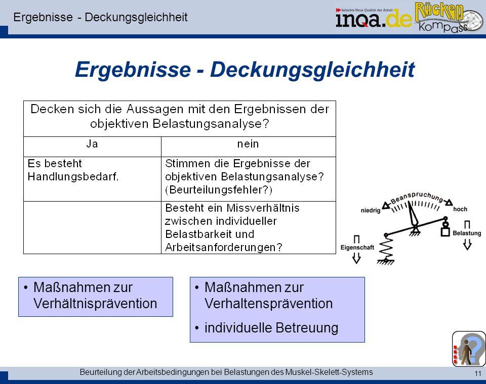 Beurteilung der Arbeitsbedingungen bei Belastungen des Muskel-Skelett-Systems 11 Ergebnisse - Deckungsgleichheit Maßnahmen zur Verhältnisprävention Ma