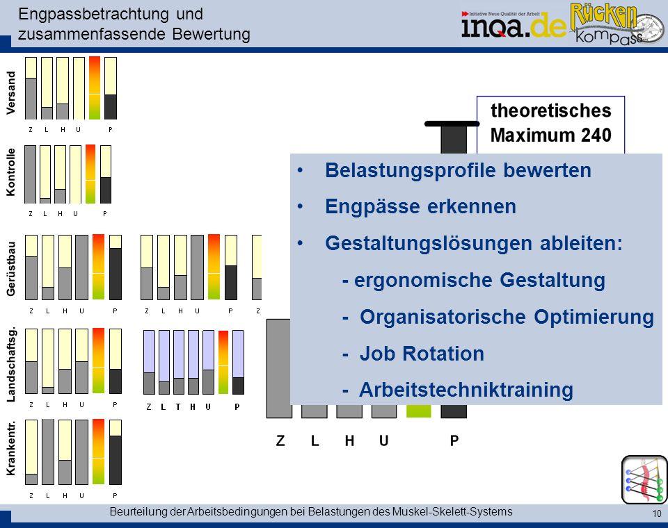 Beurteilung der Arbeitsbedingungen bei Belastungen des Muskel-Skelett-Systems 10 Engpassbetrachtung und zusammenfassende Bewertung Versand Kontrolle G
