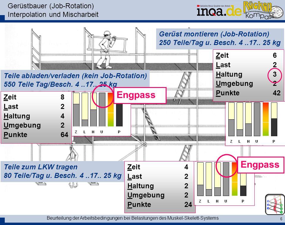 Beurteilung der Arbeitsbedingungen bei Belastungen des Muskel-Skelett-Systems 6 Gerüstbauer (Job-Rotation) Interpolation und Mischarbeit Zeit6 Last 2