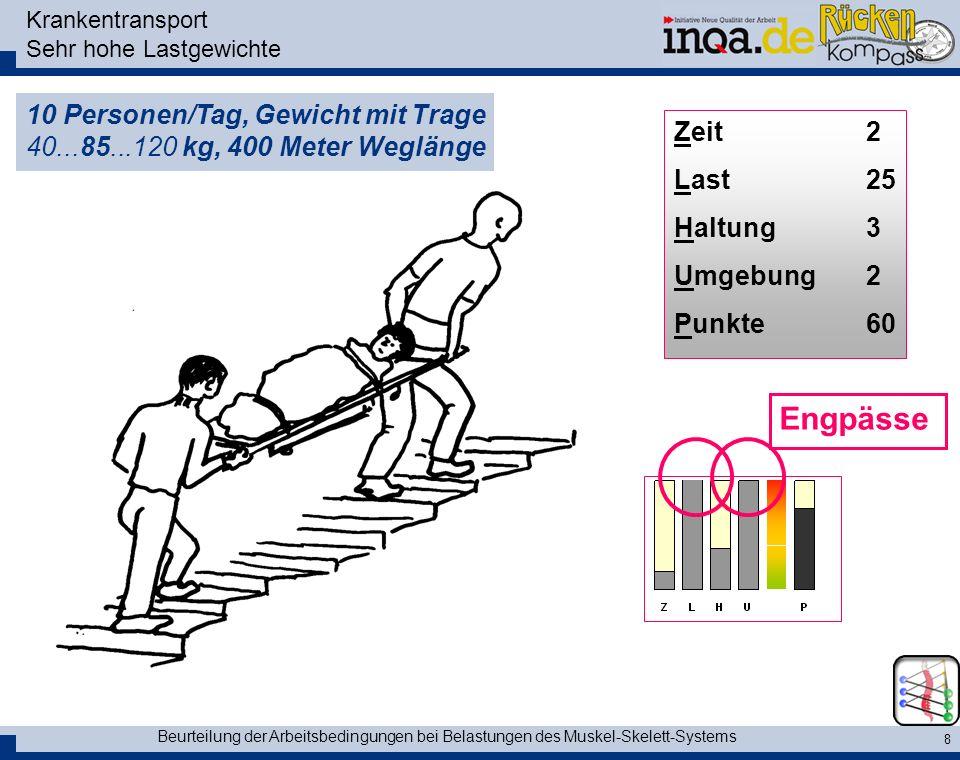 Beurteilung der Arbeitsbedingungen bei Belastungen des Muskel-Skelett-Systems 8 Krankentransport Sehr hohe Lastgewichte 10 Personen/Tag, Gewicht mit T
