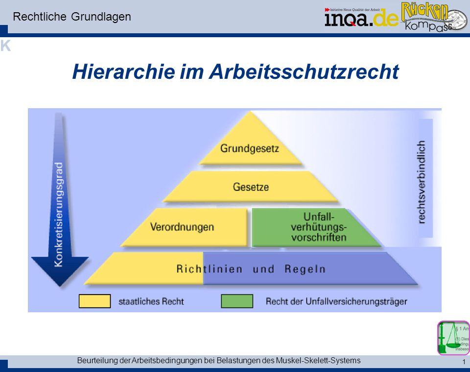 Beurteilung der Arbeitsbedingungen bei Belastungen des Muskel-Skelett-Systems 1 Rechtliche Grundlagen Hierarchie im Arbeitsschutzrecht K