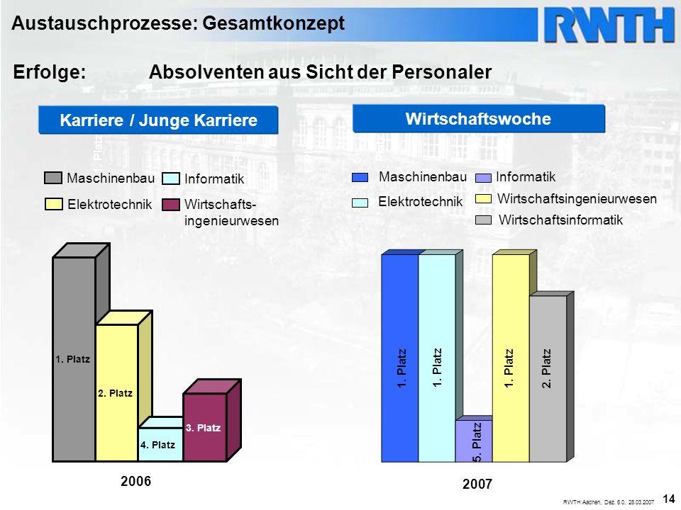 14 RWTH Aachen, Dez. 6.0, 28.03.2007 1. Platz Wirtschaftswoche Maschinenbau Wirtschaftsingenieurwesen Elektrotechnik Informatik Wirtschaftsinformatik