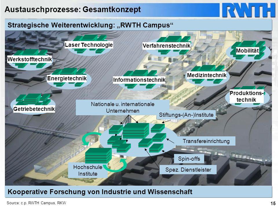 15 Kooperative Forschung von Industrie und Wissenschaft Source: c.p. RWTH Campus, RKW WerkstofftechnikLaser TechnologieInformationstechnik Getriebetec