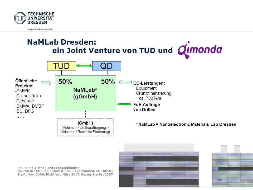www.tu-dresden.de NaMLab Dresden: ein Joint Venture von TUD und TUD NaMLab* (gGmbH) * NaMLab = Nanoelectronic Materials Lab Dresden QD 50% (GmbH) (Volumen FuE-Beauftragung > Volumen öffentliche Förderung) QD-Leistungen: - Equipment - Grundfinanzierung ca.