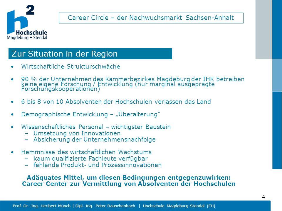 Career Circle – der Nachwuchsmarkt Sachsen-Anhalt Prof. Dr.-Ing. Heribert Münch   Dipl.-Ing. Peter Rauschenbach   Hochschule Magdeburg-Stendal (FH) 4