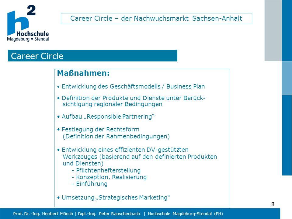 Career Circle – der Nachwuchsmarkt Sachsen-Anhalt Prof. Dr.-Ing. Heribert Münch   Dipl.-Ing. Peter Rauschenbach   Hochschule Magdeburg-Stendal (FH) 8