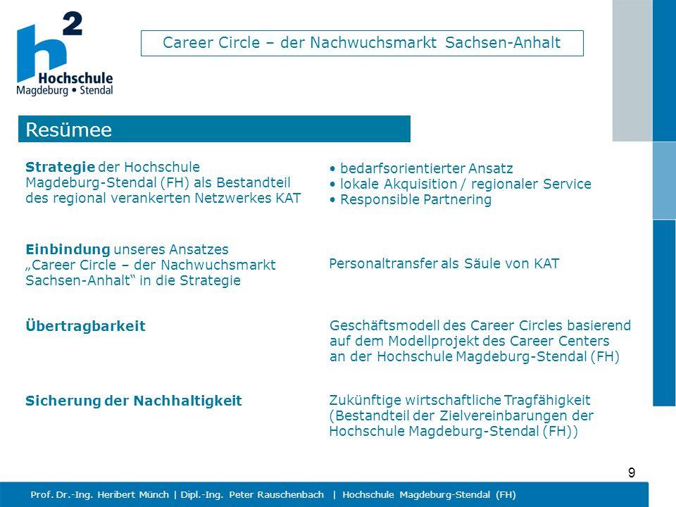 Career Circle – der Nachwuchsmarkt Sachsen-Anhalt Prof. Dr.-Ing. Heribert Münch   Dipl.-Ing. Peter Rauschenbach   Hochschule Magdeburg-Stendal (FH) 9