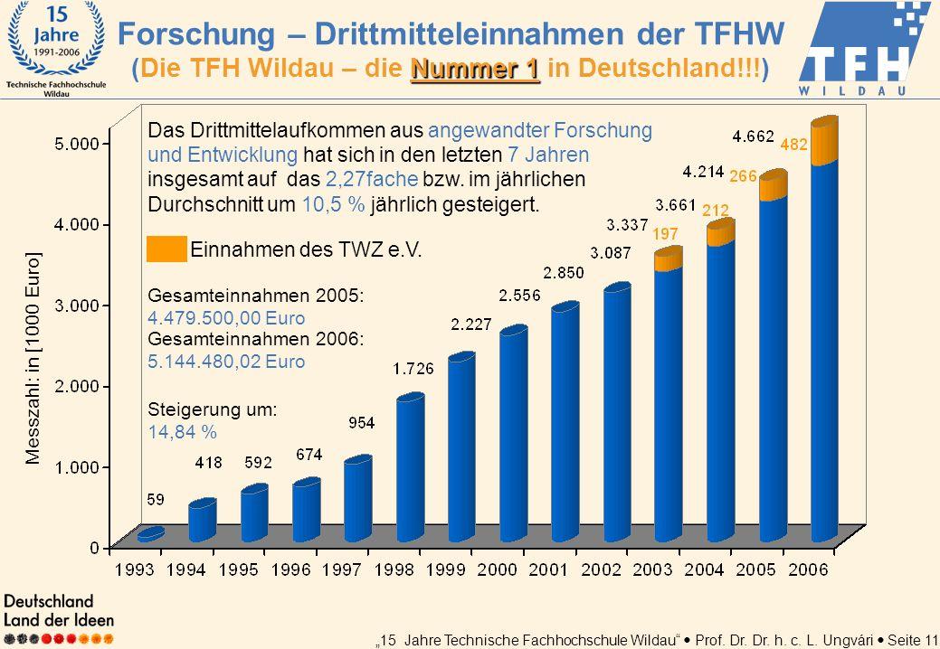 15 Jahre Technische Fachhochschule Wildau Prof. Dr. Dr. h. c. L. Ungvári Seite 11 Das Drittmittelaufkommen aus angewandter Forschung und Entwicklung h