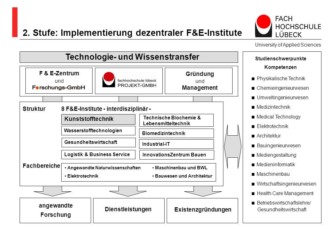 angewandte Forschung Studienschwerpunkte Kompetenzen Technologie- und Wissenstransfer 2. Stufe: Implementierung dezentraler F&E-Institute University o