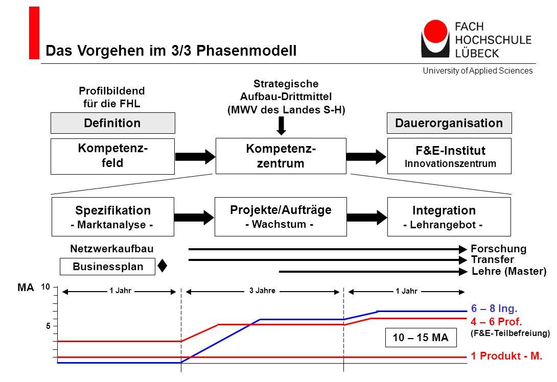 Lehre (Master) Integration - Lehrangebot - Das Vorgehen im 3/3 Phasenmodell University of Applied Sciences Spezifikation - Marktanalyse - Projekte/Auf