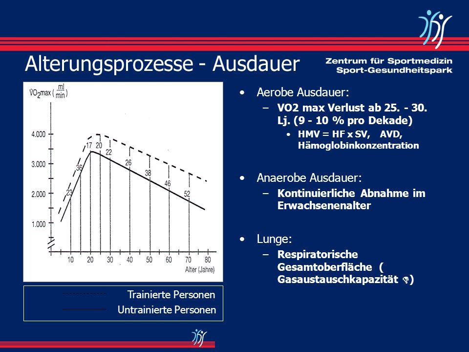 Alterungsprozesse - Ausdauer Aerobe Ausdauer: –VO2 max Verlust ab 25. - 30. Lj. (9 - 10 % pro Dekade) HMV = HF x SV,AVD, Hämoglobinkonzentration Anaer