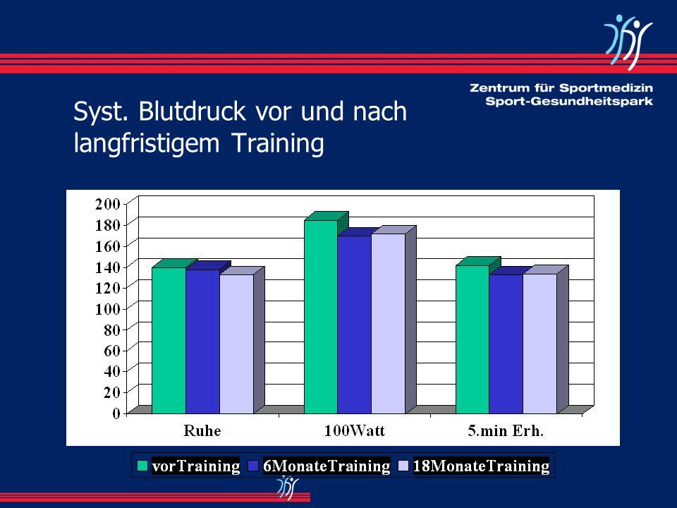Syst. Blutdruck vor und nach langfristigem Training