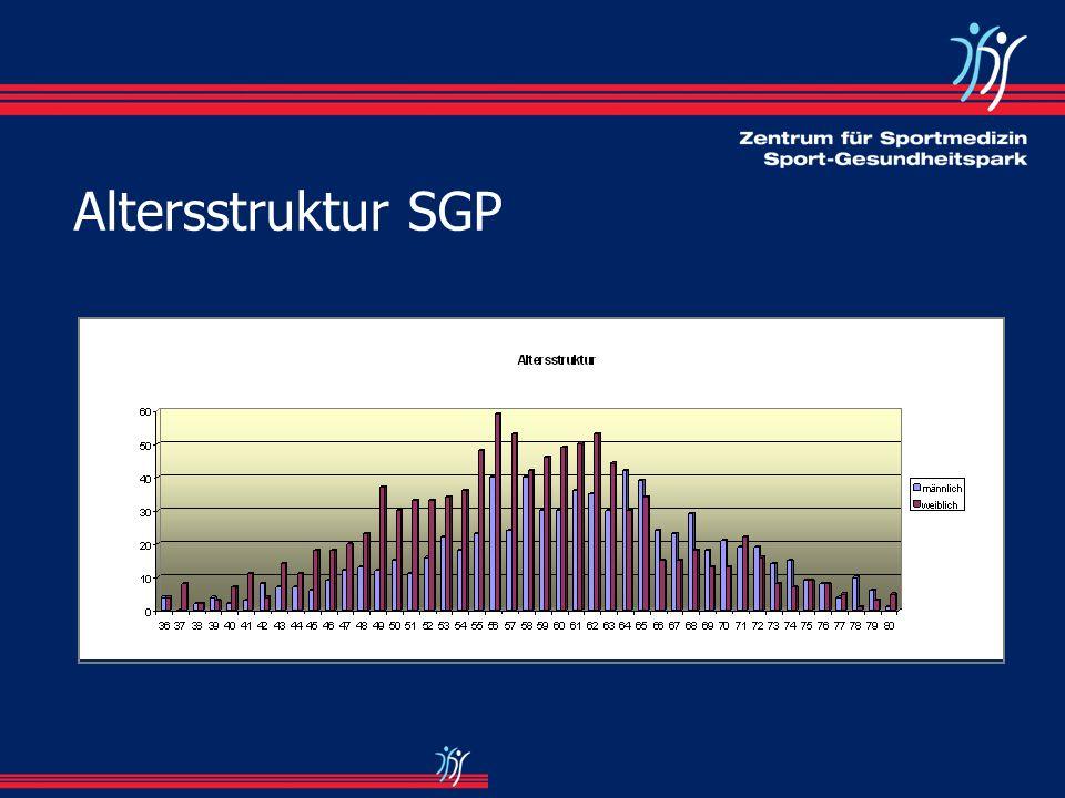 Altersstruktur SGP