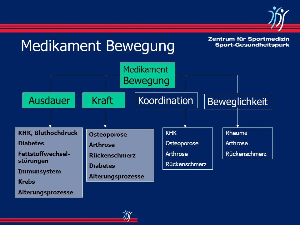 Wirkung Ausdauertraining/Diabetes II Körperl.